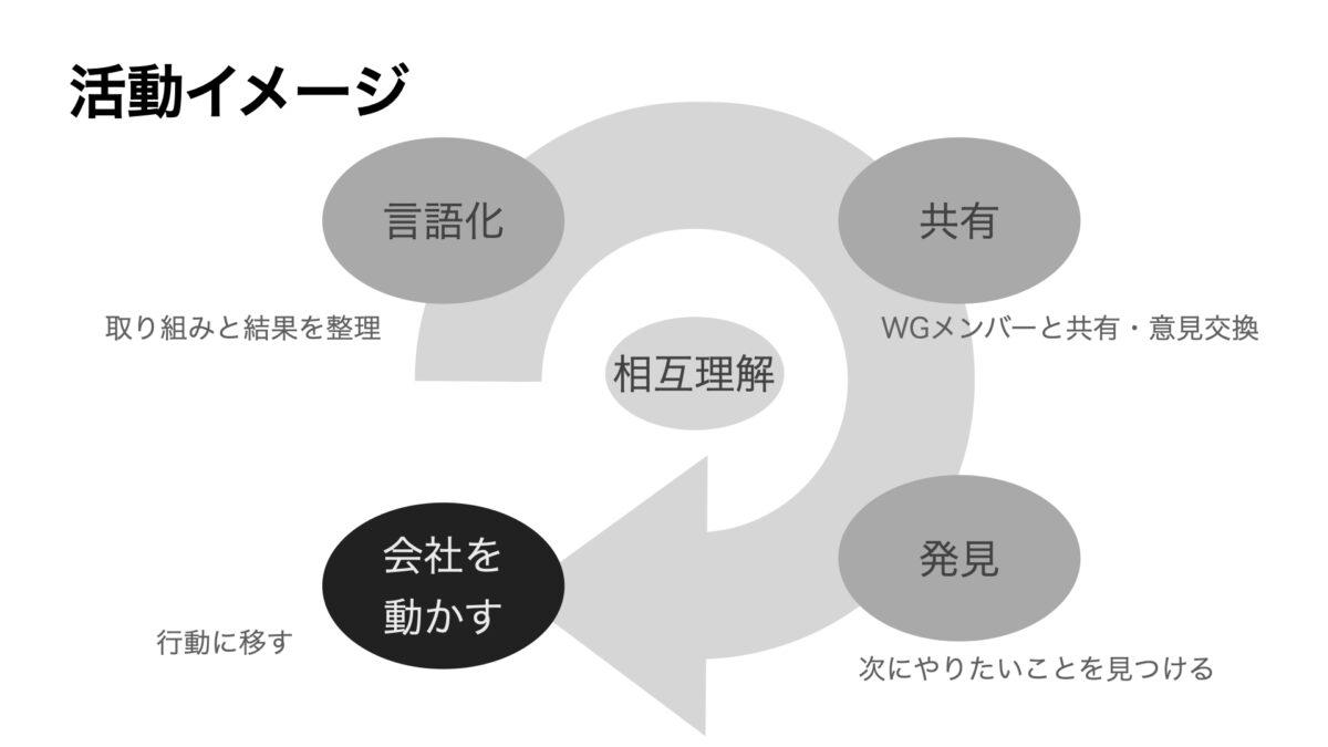 会社を動かすWG 活動イメージ