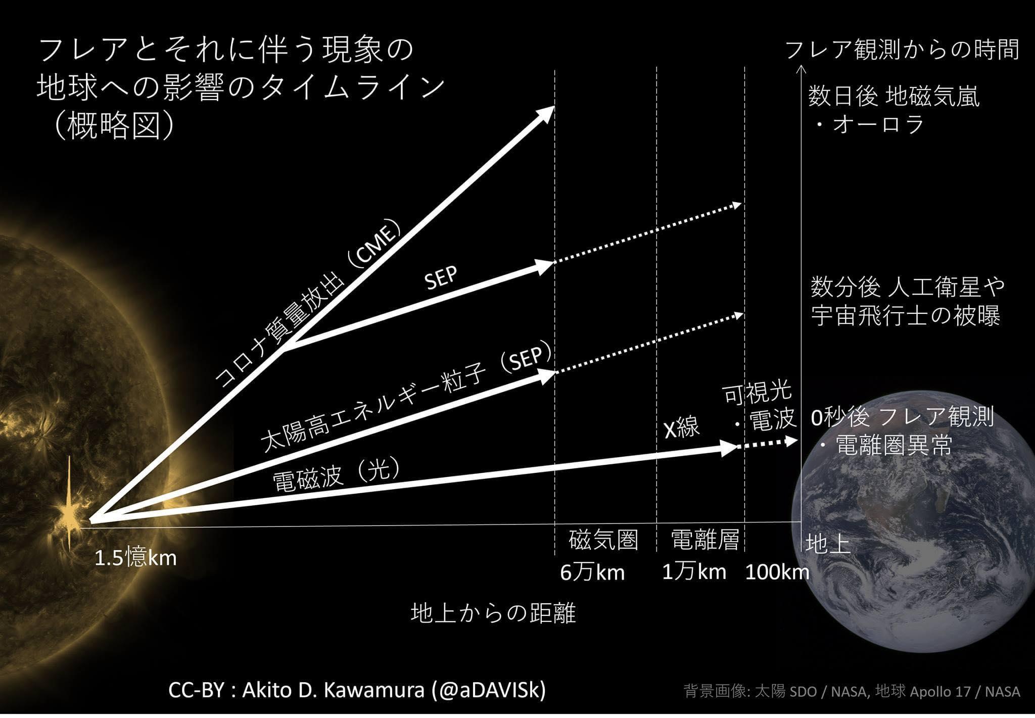 太陽フレアの影響タイムライン
